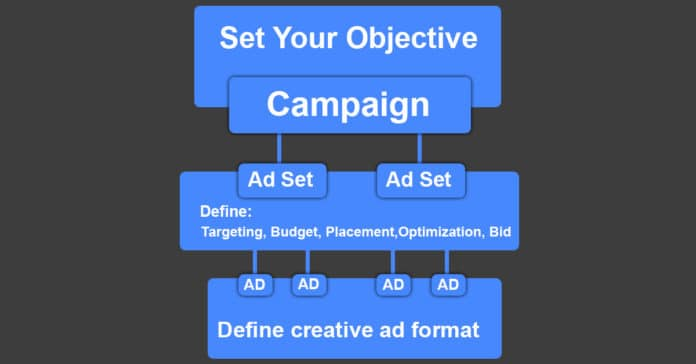 Hierarchical Structure of Facebook Ad